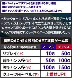 パチスロエウレカセブンAOの初期QAC・成立役別のART獲得ゲーム数