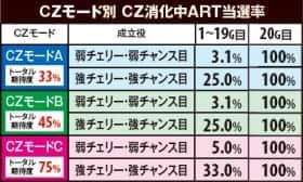 CZモード別 CZ消化中ART当選率