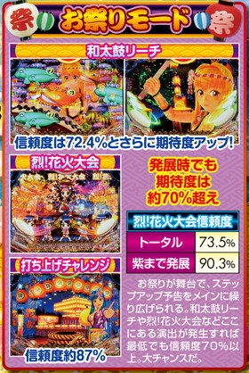 CRAスーパー海物語 IN JAPAN with 桃太郎電鉄のお祭りモードの予告信頼度の紹介