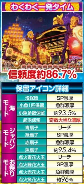 CRAスーパー海物語 IN JAPAN with 桃太郎電鉄のわくわく一発タイムの信頼度の紹介