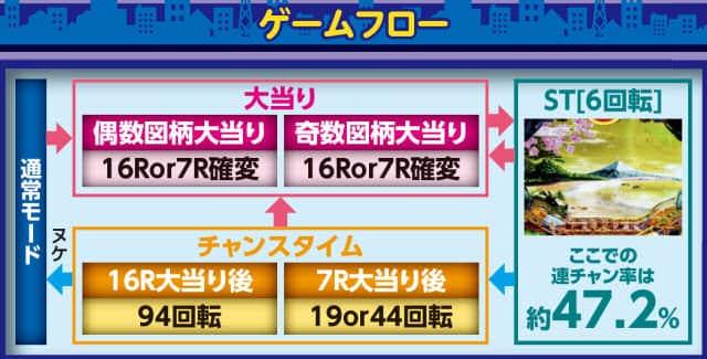 株式会社三洋物産 CRAスーパー海物語 IN JAPAN with 桃太郎電鉄 ゲームフロー