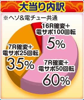 株式会社三洋物産 CRAスーパー海物語 IN JAPAN with 桃太郎電鉄 大当たり内訳