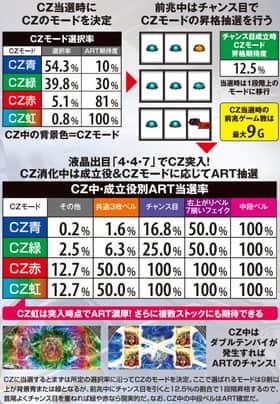 パチスロ ロード オブ ヴァーミリオンのCZ前兆中&CZ消化中の抽選の一覧表