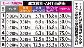 ロード オブ ヴァーミリオンの成立役別ART当選率の紹介