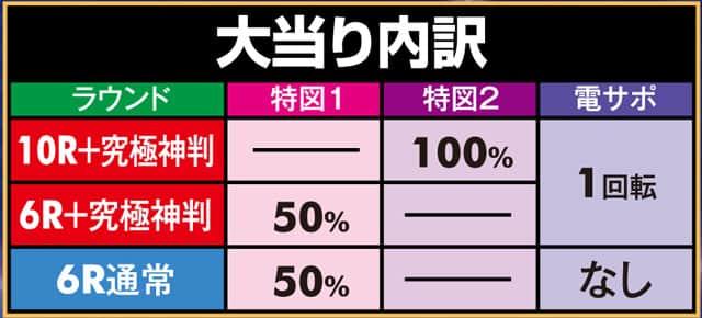 株式会社七匠 PA究極神判 Sweet Judgement 99ver. 大当り内訳