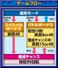 株式会社サンセイアールアンドディ CR 牙狼 復刻版 ZZ-S ゲームフロー