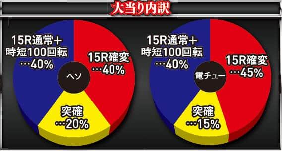 京楽産業株式会社 CRぱちんこ必殺仕事人V 大当り内訳