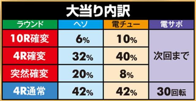 京楽産業株式会社 Pぱちんこ冬のソナタ 大当り内訳