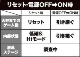 リセット・電源OFF→ON時
