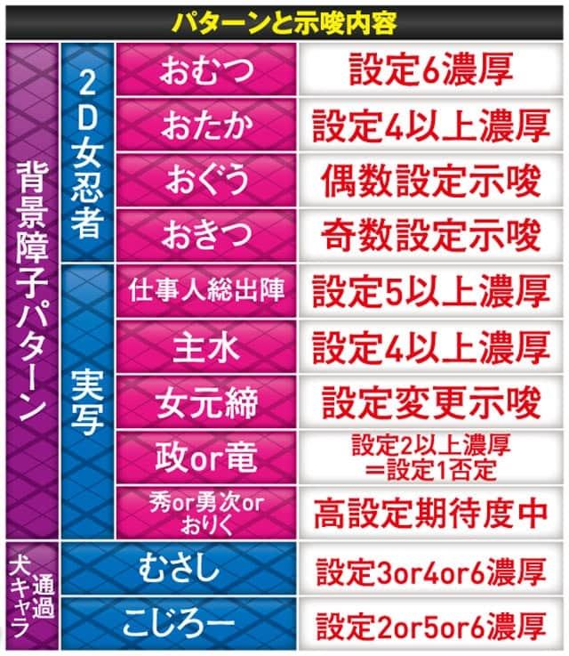 新台 Pぱちんこ必殺仕事人 総出陣の設定推測