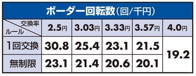 P中森ボーダーライン数値 P中森明菜・歌姫伝説4のボーダーライン