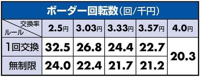 ぱちんこCRどらきゅあ!のボーダーライン数値