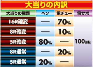 株式会社平和 CR銀河鉄道999 大当り内訳