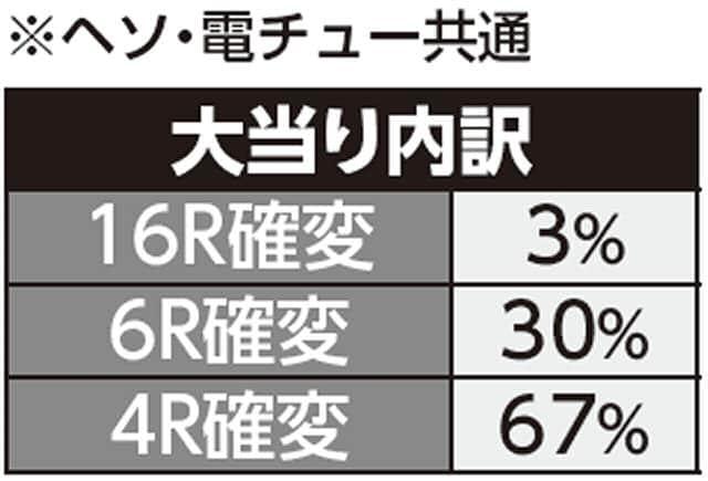株式会社SANKYO ちょいパチ アクエリオン EVOL39 大当り内訳