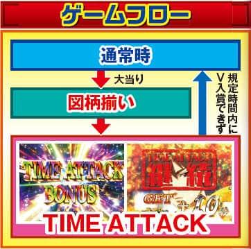 株式会社ニューギン CRA大江戸学園~神~N2-V ゲームフロー