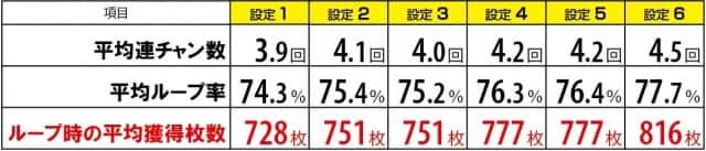 ロードオブヴァーミリオンreの天国Bの期待値・平均枚数