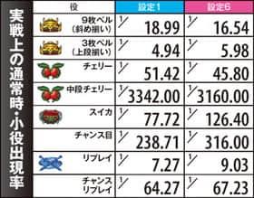 ぱちスロ テラフォーマーズの実戦上の通常時・小役出現率(確率)の一覧表