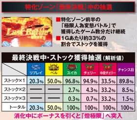 ぱちスロ テラフォーマーズの特化ゾーン最終決戦中の抽選の紹介