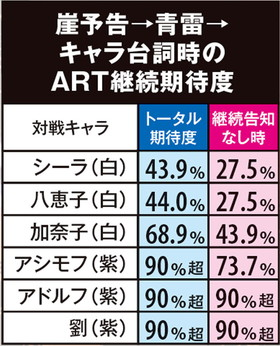 ぱちスロ テラフォーマーズのART継続示唆演出の紹介