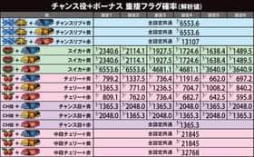 ぱちスロテラフォーマーズのチャンス役+ボーナス 重複フラグ確率の一覧表