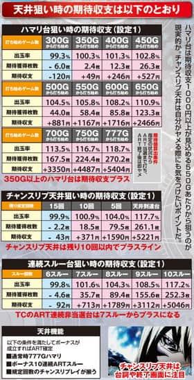 パチスロテラフォーマーズの天井狙い期待収支の一覧表