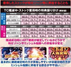 ぱちスロ テラフォーマーズのTC殲滅中の抽選の紹介