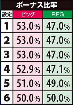 南国物語スペシャルのボーナス比率の一覧表