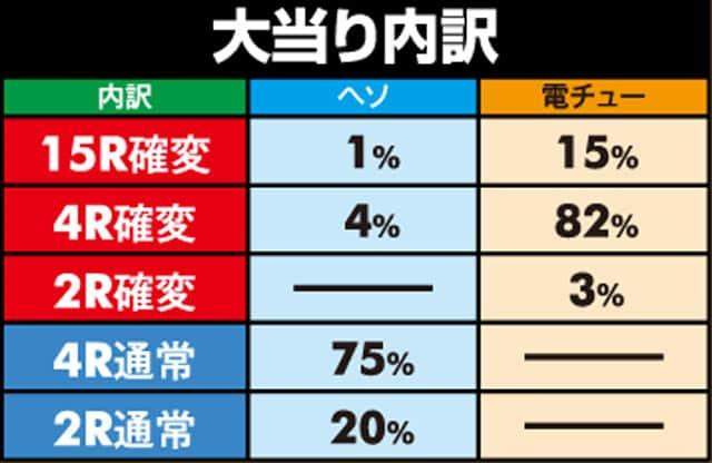 株式会社平和 CR黄門ちゃま~神盛JUDGEMENT~99.9ver. 大当り内訳
