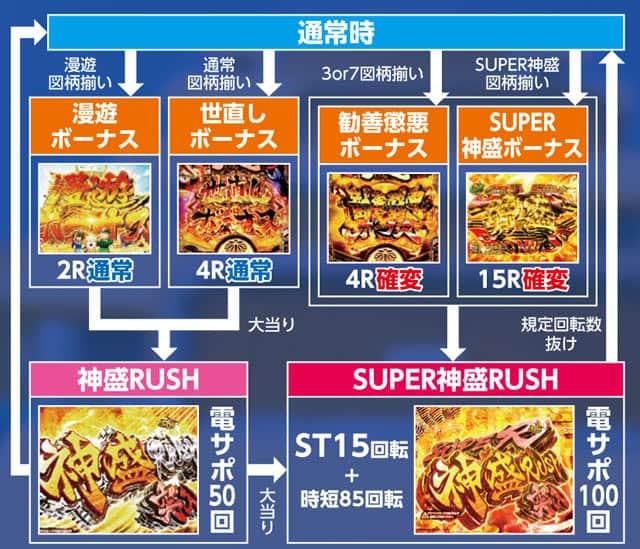 株式会社平和 CR黄門ちゃま~神盛JUDGEMENT~99.9ver. ゲームフロー
