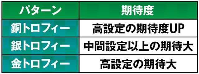 パチンコ Pほのかとクールポコと武藤敬司の設定判別