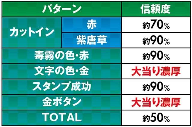 パチンコ Pほのかとクールポコと武藤敬司のリーチ演出