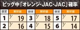 ハッピージャックポットのビッグ中「オレンジ・JAC・JAC」確率