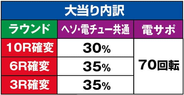 株式会社三洋物産 Pスーパー海物語IN JAPAN2 金富士199Ver. 大当り内訳