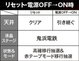 鬼浜爆走紅蓮隊 愛のリセット・電源OFF→ON時の紹介