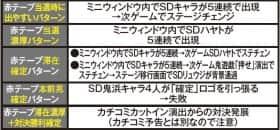 鬼浜爆走紅蓮隊 愛の赤テープモード示唆演出