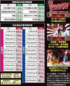 鬼浜爆走紅蓮隊 愛の連続演出の成功期待度の一覧表