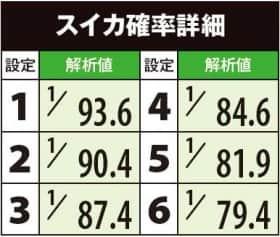 鬼浜爆走紅蓮隊 愛の通常時・小役確率の一覧表