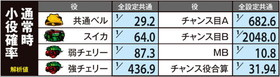 貞子3Dの通常時小役確率の紹介