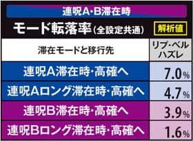 貞子3Dの連呪A・B滞在時モード転落率の紹介
