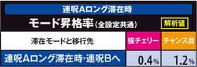 貞子3Dの連呪Aロング滞在時モード昇格率の紹介