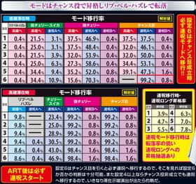 貞子3Dの通常時モード移行率の紹介