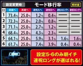 貞子3Dの設定変更時モード移行率の紹介