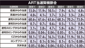 貞子3DのART当選契機割合の紹介