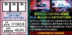 貞子3DのCZ突入率とART当選期待度の紹介