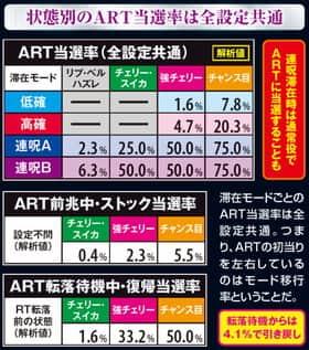 貞子3Dの通常時ART当選率の紹介