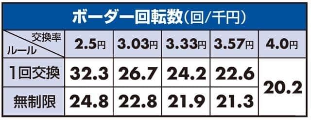 ぱちんこGANTZ2のボーダーライン数値