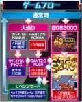 株式会社オッケー. PぱちんこGANTZ2 ゲームフロー