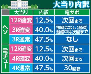 株式会社高尾 パチンコCR弾球黙示録カイジ沼3 ざわっ・・・Ver. 大当り内訳