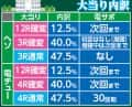 株式会社高尾 パチンコCR弾球黙示録カイジ沼3 ざわっ・・・Ver. 大当たり内訳