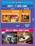 株式会社高尾 パチンコCR弾球黙示録カイジ沼3 ざわっ・・・Ver. ゲームフロー